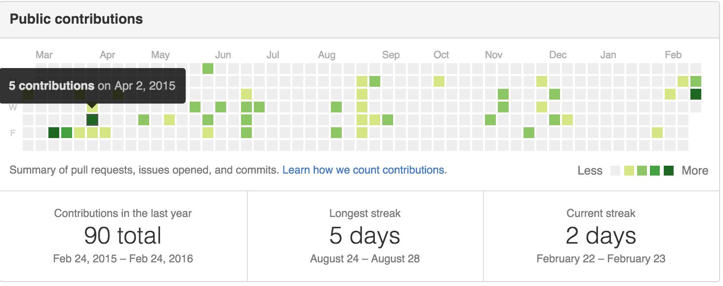 Github Developer Contribution